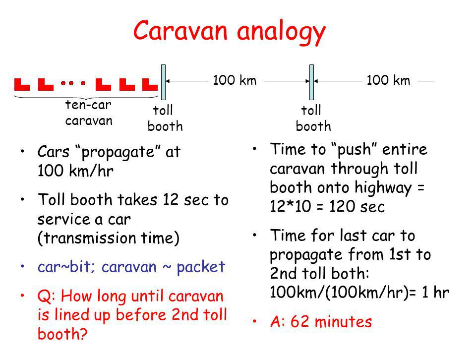 Caravan analogy Cars propagate at 100 km/hr Toll booth takes 12 sec to service a car (transmission time) car~bit; caravan ~ packet Q: How long until caravan is lined up before 2nd toll booth.