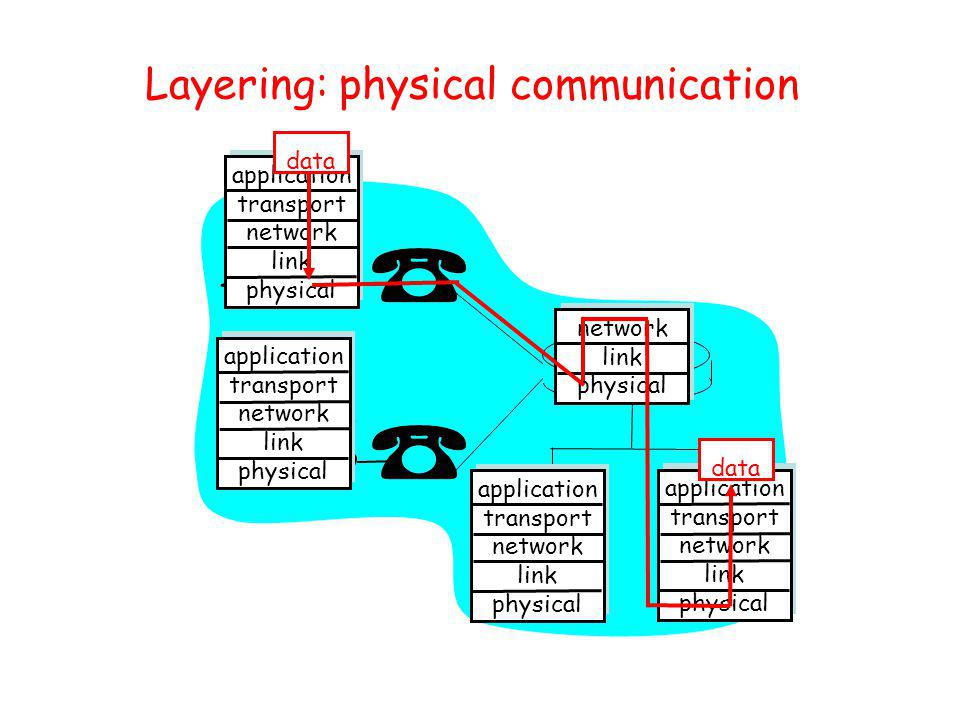 Layering: physical communication application transport network link physical application transport network link physical application transport network link physical application transport network link physical network link physical data
