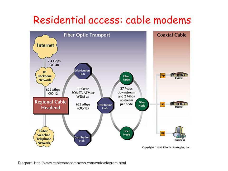 Residential access: cable modems Diagram: