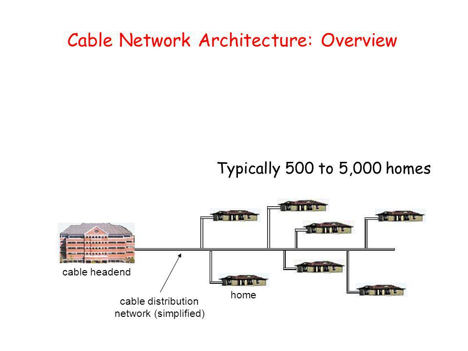 Cable Network Architecture: Overview home cable headend cable distribution network (simplified) Typically 500 to 5,000 homes