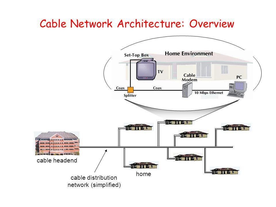 Cable Network Architecture: Overview home cable headend cable distribution network server(s)