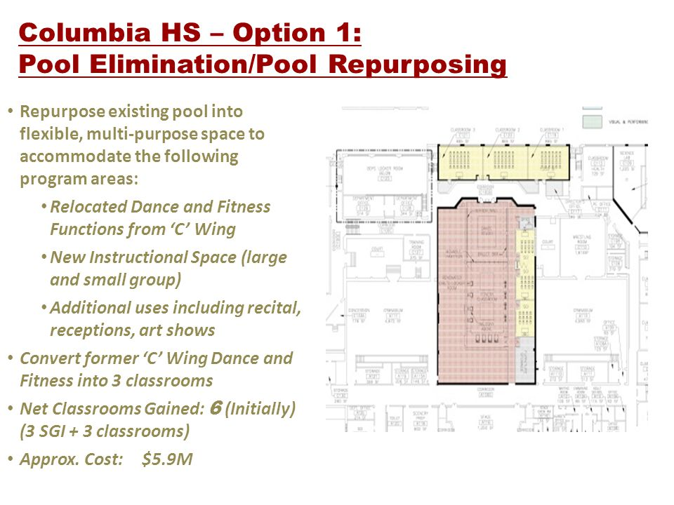 Columbia HS – Option 1: Pool Elimination/Pool Repurposing Repurpose existing pool into flexible, multi-purpose space to accommodate the following program areas: Relocated Dance and Fitness Functions from C Wing New Instructional Space (large and small group) Additional uses including recital, receptions, art shows Convert former C Wing Dance and Fitness into 3 classrooms Net Classrooms Gained: 6 (Initially) (3 SGI + 3 classrooms) Approx.