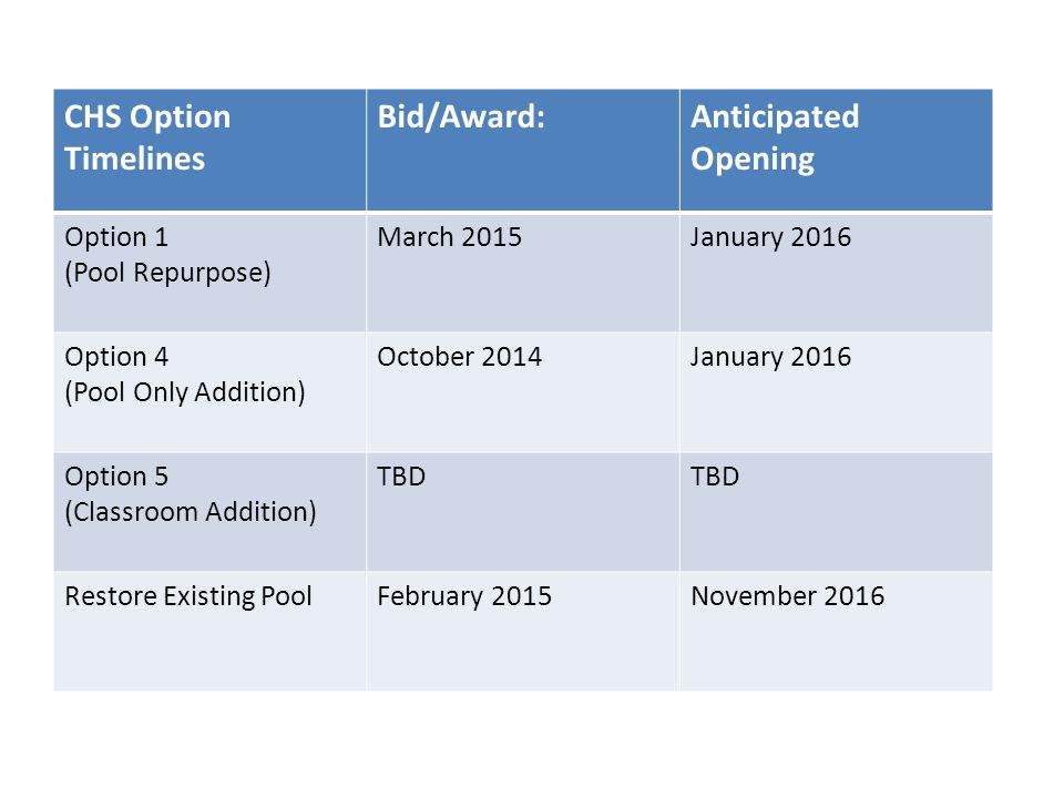 CHS Option Timelines Bid/Award:Anticipated Opening Option 1 (Pool Repurpose) March 2015January 2016 Option 4 (Pool Only Addition) October 2014January 2016 Option 5 (Classroom Addition) TBD Restore Existing PoolFebruary 2015November 2016