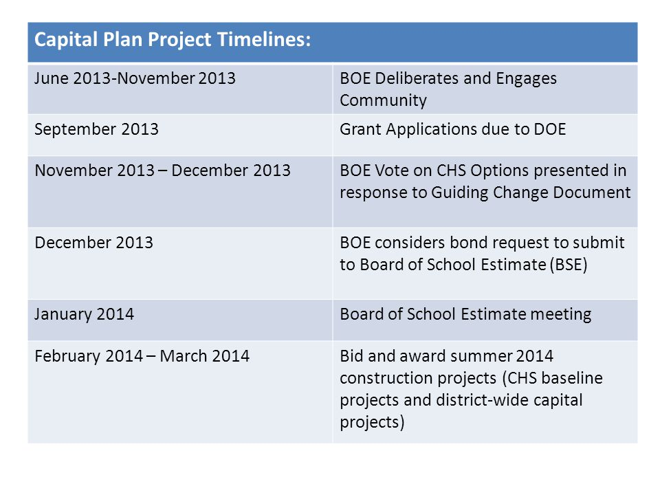 Capital Plan Project Timelines: June 2013-November 2013BOE Deliberates and Engages Community September 2013Grant Applications due to DOE November 2013 – December 2013BOE Vote on CHS Options presented in response to Guiding Change Document December 2013BOE considers bond request to submit to Board of School Estimate (BSE) January 2014Board of School Estimate meeting February 2014 – March 2014Bid and award summer 2014 construction projects (CHS baseline projects and district-wide capital projects)