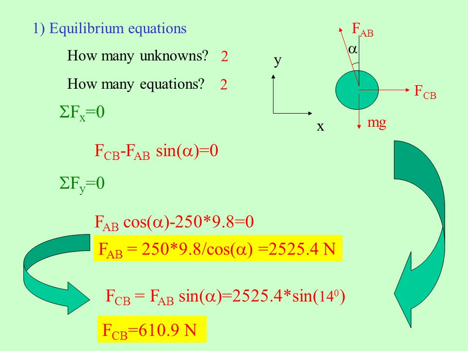 How many unknowns? How many equations? 1) Equilibrium equations mg F AB F CB y x F x =0 F CB -F AB sin( )=0 F y =0 F AB cos( )-250*9.8=0 F AB = 250*9.