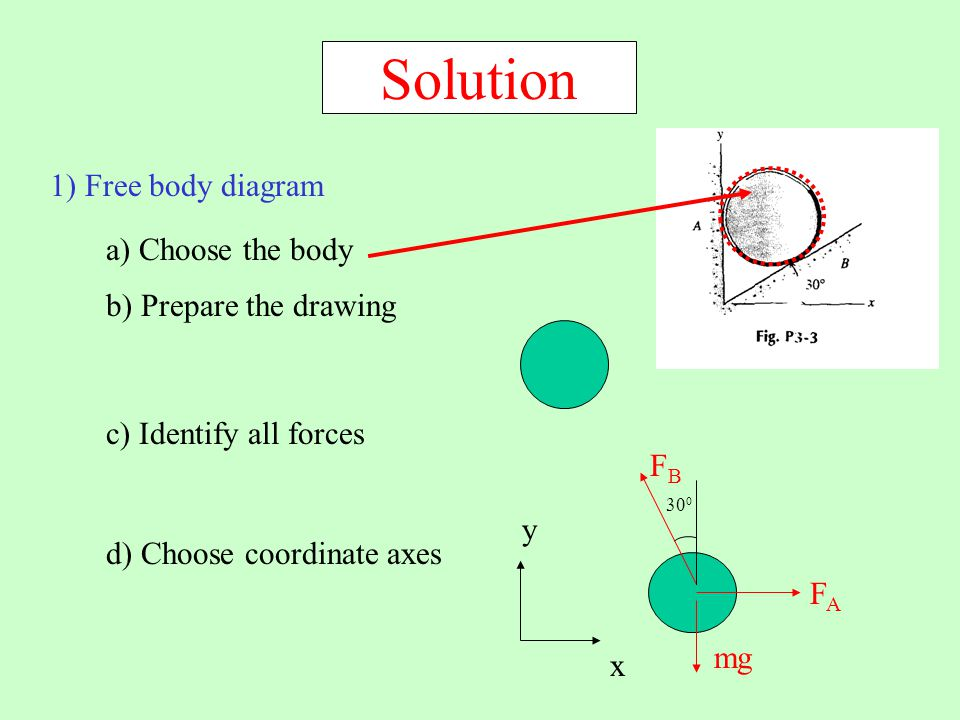 Solution 1) Free body diagram a) Choose the body b) Prepare the drawing c) Identify all forces mg FAFA d) Choose coordinate axes y x FBFB