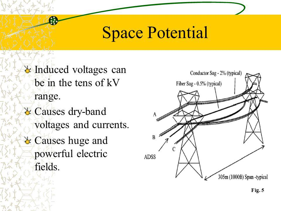 Space Potential Induced voltages can be in the tens of kV range. Causes dry-band voltages and currents. Causes huge and powerful electric fields. Fig.