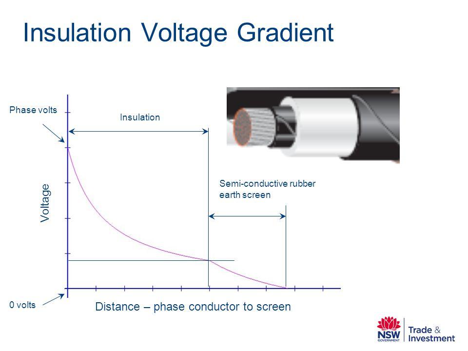 Insulation Voltage Gradient Distance – phase conductor to screen Voltage Phase volts 0 volts Insulation Semi-conductive rubber earth screen