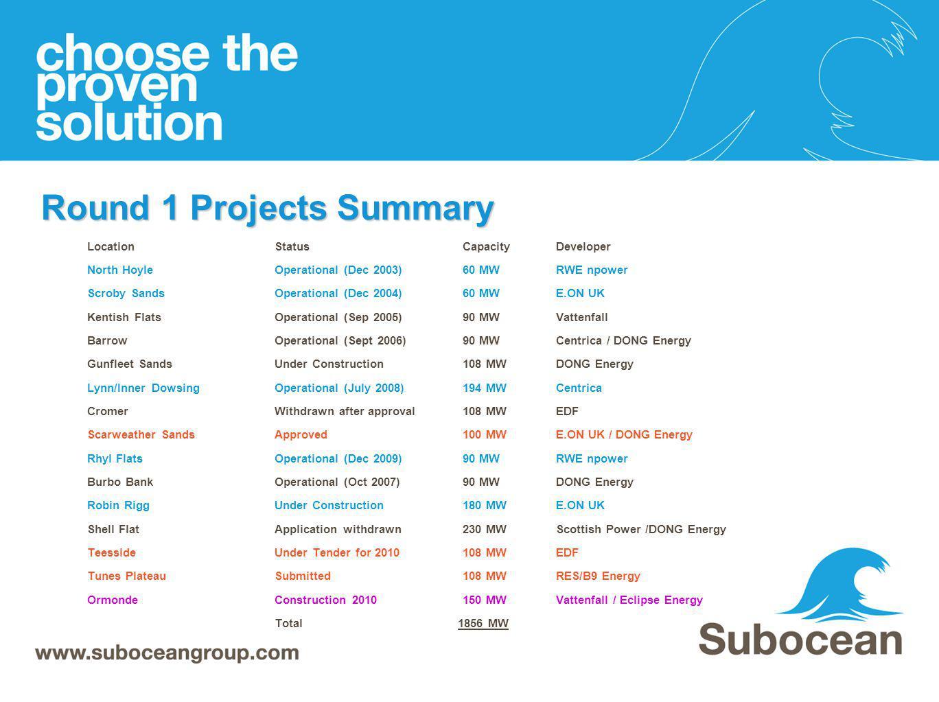 Round 1 Projects Summary LocationStatusCapacityDeveloper North HoyleOperational (Dec 2003)60 MWRWE npower Scroby SandsOperational (Dec 2004)60 MWE.ON