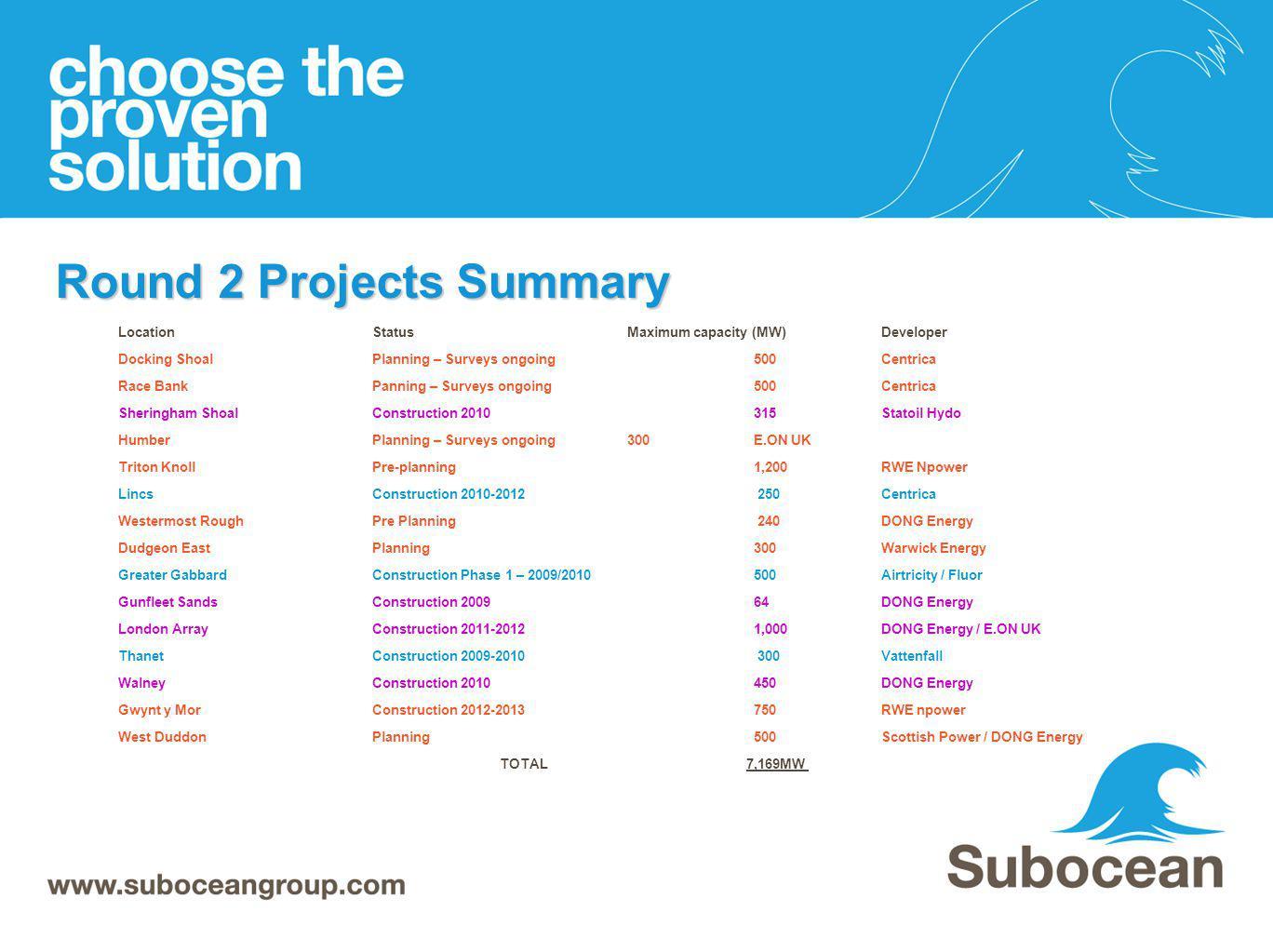 Round 2 Projects Summary LocationStatusMaximum capacity (MW)Developer Docking Shoal Planning – Surveys ongoing 500Centrica Race BankPanning – Surveys