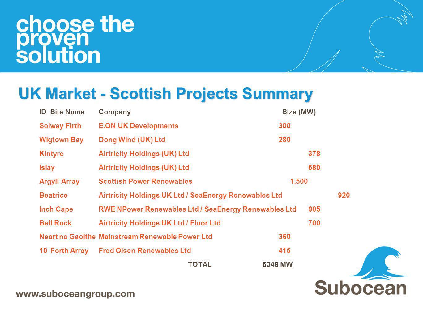 UK Market - Scottish Projects Summary ID Site NameCompany Size (MW) Solway FirthE.ON UK Developments 300 Wigtown BayDong Wind (UK) Ltd 280 KintyreAirt