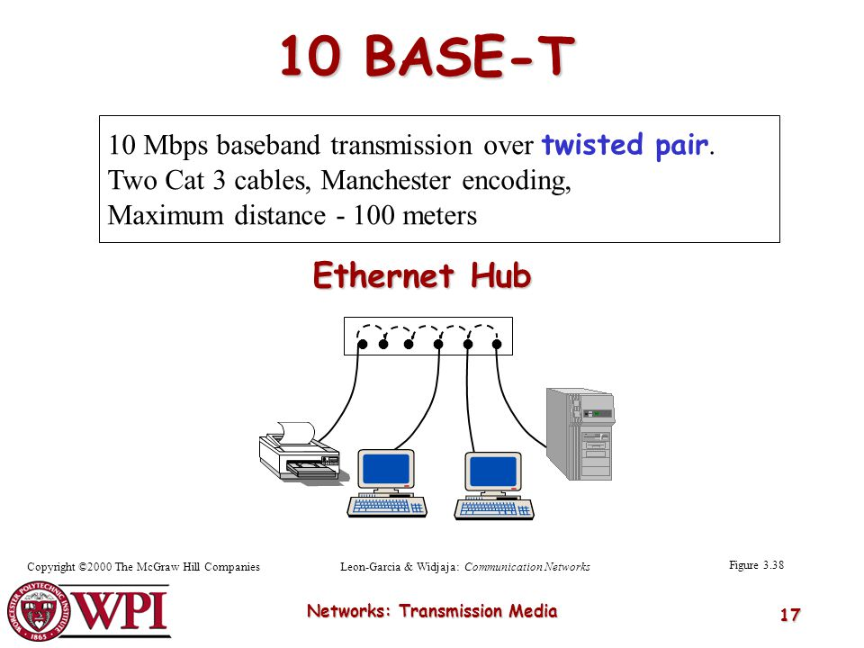 Networks: Transmission Media 17 Figure 3.38 Leon-Garcia & Widjaja: Communication NetworksCopyright ©2000 The McGraw Hill Companies 10 Mbps baseband tr