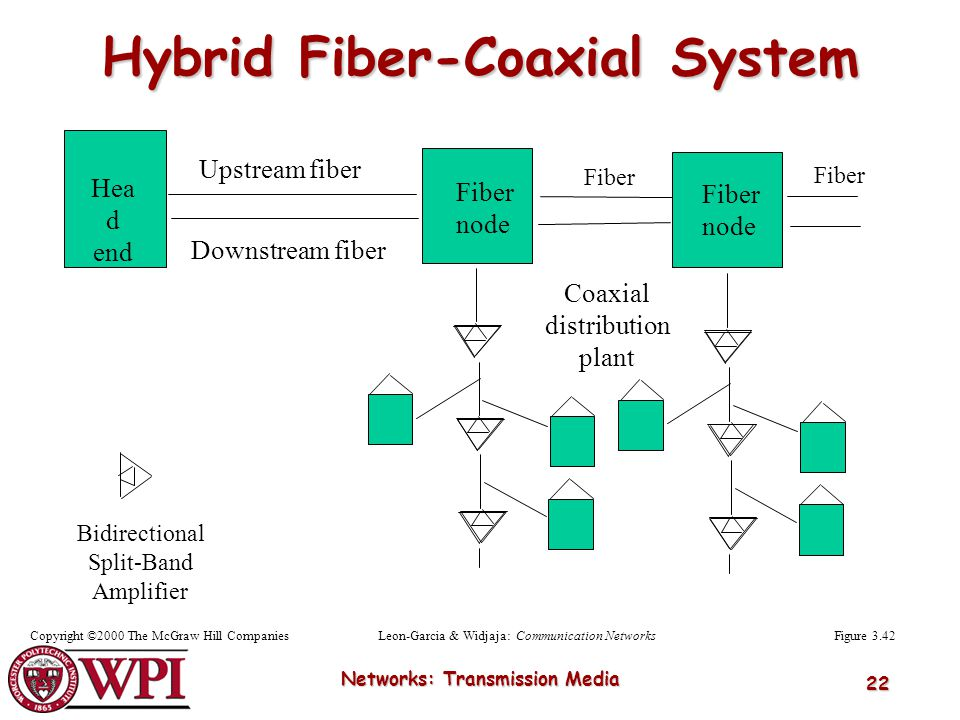 Networks: Transmission Media 22 Hea d end Upstream fiber Downstream fiber Fiber node Coaxial distribution plant Fiber node Bidirectional Split-Band Am