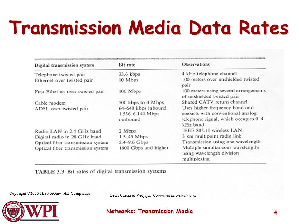 Networks: Transmission Media 4 Copyright ©2000 The McGraw Hill Companies Leon-Garcia & Widjaja: Communication Networks Transmission Media Data Rates