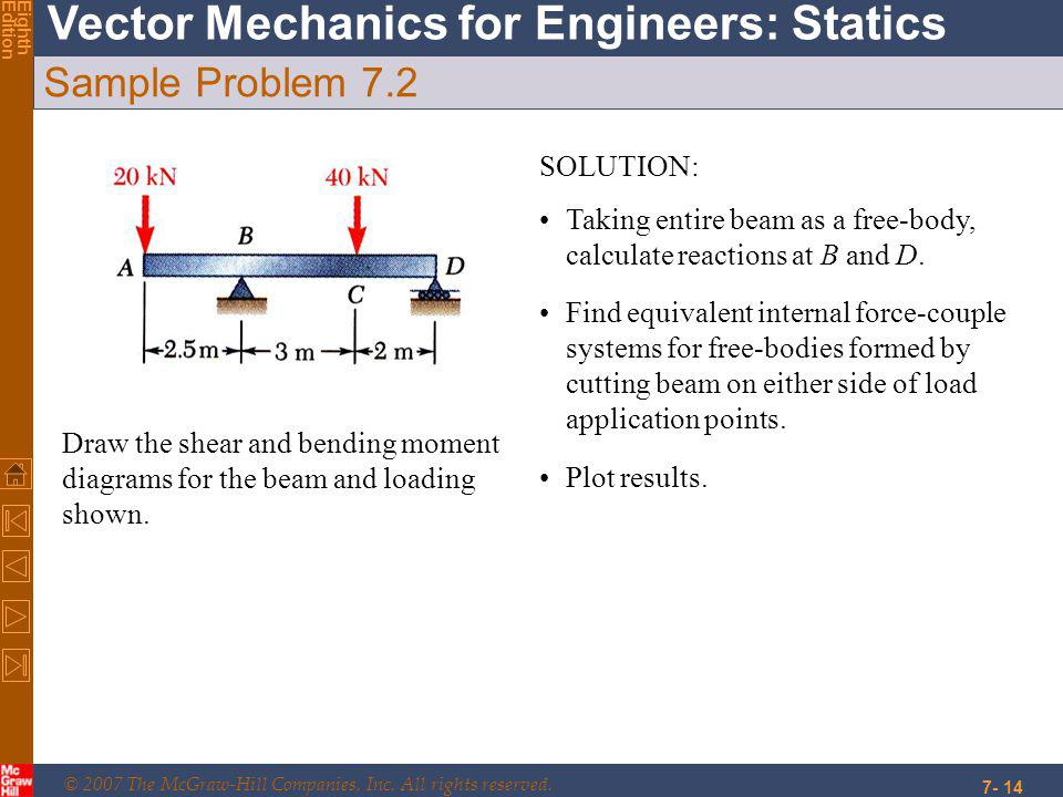© 2007 The McGraw-Hill Companies, Inc. All rights reserved. Vector Mechanics for Engineers: Statics EighthEdition 7- 14 Sample Problem 7.2 Draw the sh