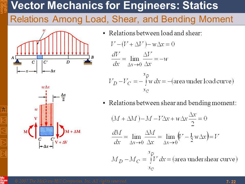 © 2007 The McGraw-Hill Companies, Inc. All rights reserved. Vector Mechanics for Engineers: Statics EighthEdition 7- 22 Relations Among Load, Shear, a