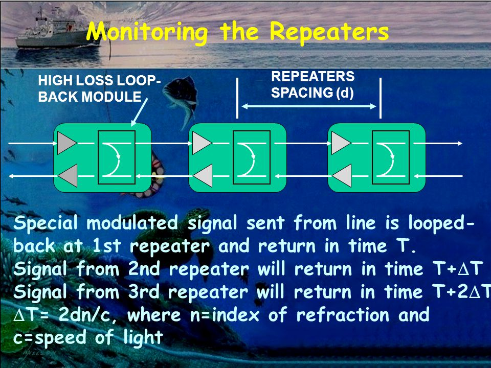 Monitoring the Repeaters HIGH LOSS LOOP- BACK MODULE REPEATERS SPACING (d) Special modulated signal sent from line is looped- back at 1st repeater and return in time T.