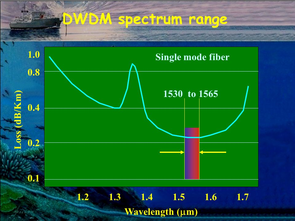 DWDM spectrum range 1.0 0.8 0.4 0.2 0.1 Loss (dB/Km) 1.2 1.3 1.4 1.5 1.6 1.7 Wavelength ( m) Single mode fiber 1530 to 1565