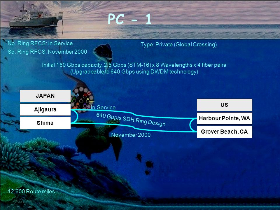 PC - 1 US Harbour Pointe, WA JAPAN Ajigaura Initial 160 Gbps capacity, 2.5 Gbps (STM-16) x 8 Wavelengths x 4 fiber pairs (Upgradeable to 640 Gbps using DWDM technology) Shima Grover Beach, CA No.