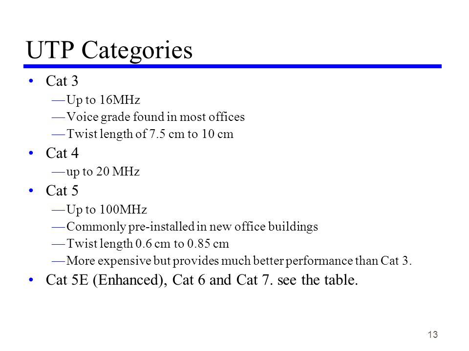 13 UTP Categories Cat 3 Up to 16MHz Voice grade found in most offices Twist length of 7.5 cm to 10 cm Cat 4 up to 20 MHz Cat 5 Up to 100MHz Commonly pre-installed in new office buildings Twist length 0.6 cm to 0.85 cm More expensive but provides much better performance than Cat 3.