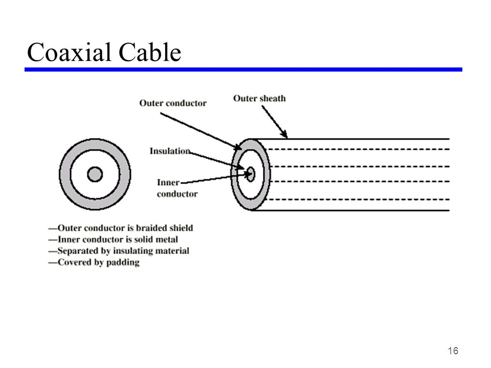 16 Coaxial Cable