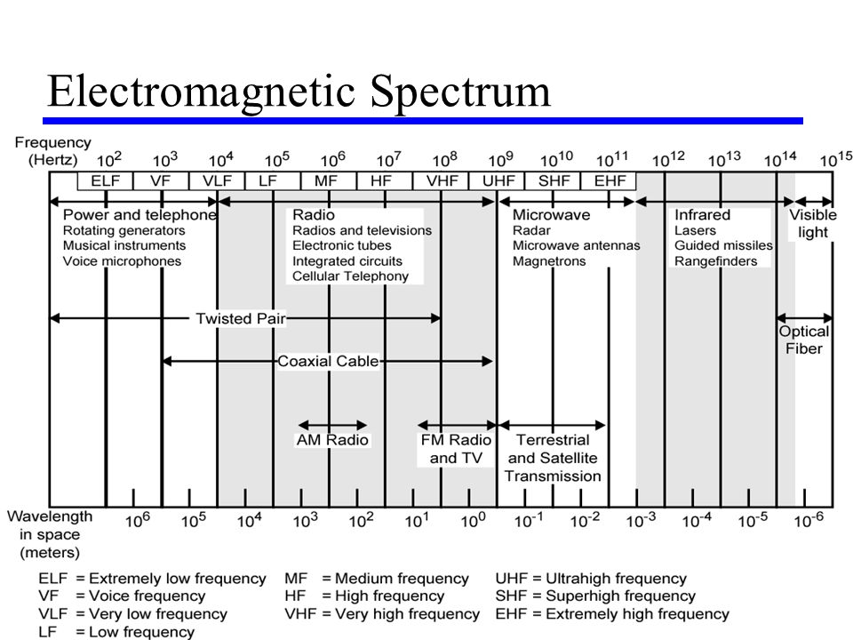4 Electromagnetic Spectrum