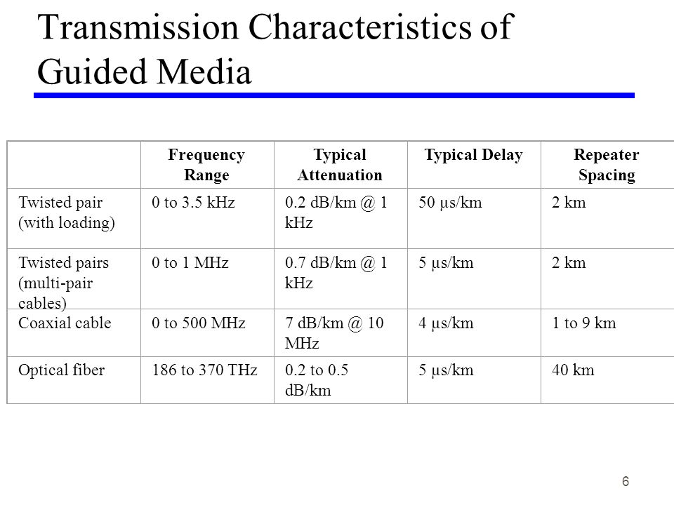 6 Transmission Characteristics of Guided Media Frequency Range Typical Attenuation Typical DelayRepeater Spacing Twisted pair (with loading) 0 to 3.5 kHz0.2 dB/km @ 1 kHz 50 µs/km2 km Twisted pairs (multi-pair cables) 0 to 1 MHz0.7 dB/km @ 1 kHz 5 µs/km2 km Coaxial cable0 to 500 MHz7 dB/km @ 10 MHz 4 µs/km1 to 9 km Optical fiber186 to 370 THz0.2 to 0.5 dB/km 5 µs/km40 km