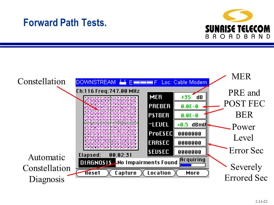 2-14-02 Forward Path Tests. MER PRE and POST FEC BER Power Level Error Sec Severely Errored Sec Constellation Automatic Constellation Diagnosis
