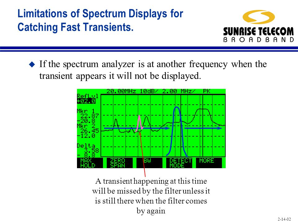 2-14-02 Limitations of Spectrum Displays for Catching Fast Transients. u If the spectrum analyzer is at another frequency when the transient appears i