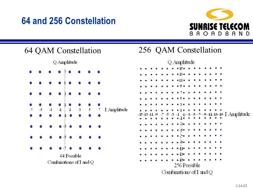 2-14-02 64 and 256 Constellation 64 QAM Constellation 256 QAM Constellation