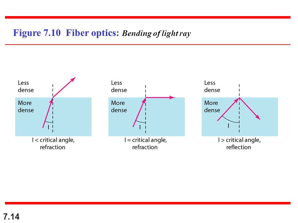 7.14 Figure 7.10 Fiber optics: Bending of light ray