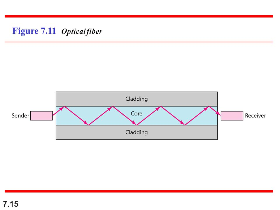 7.15 Figure 7.11 Optical fiber