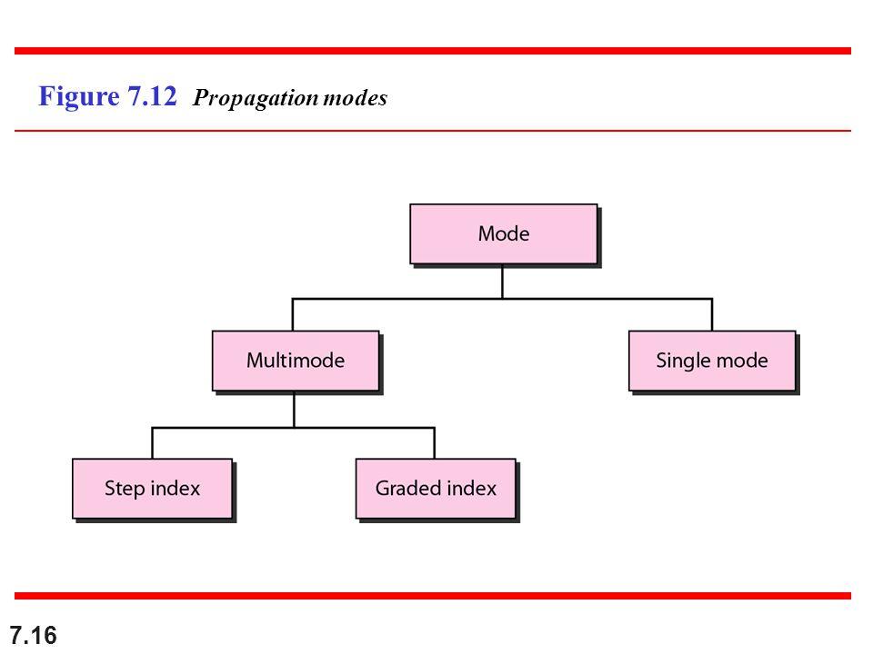 7.16 Figure 7.12 Propagation modes