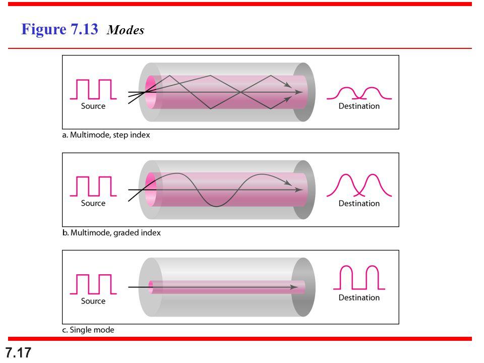 7.17 Figure 7.13 Modes
