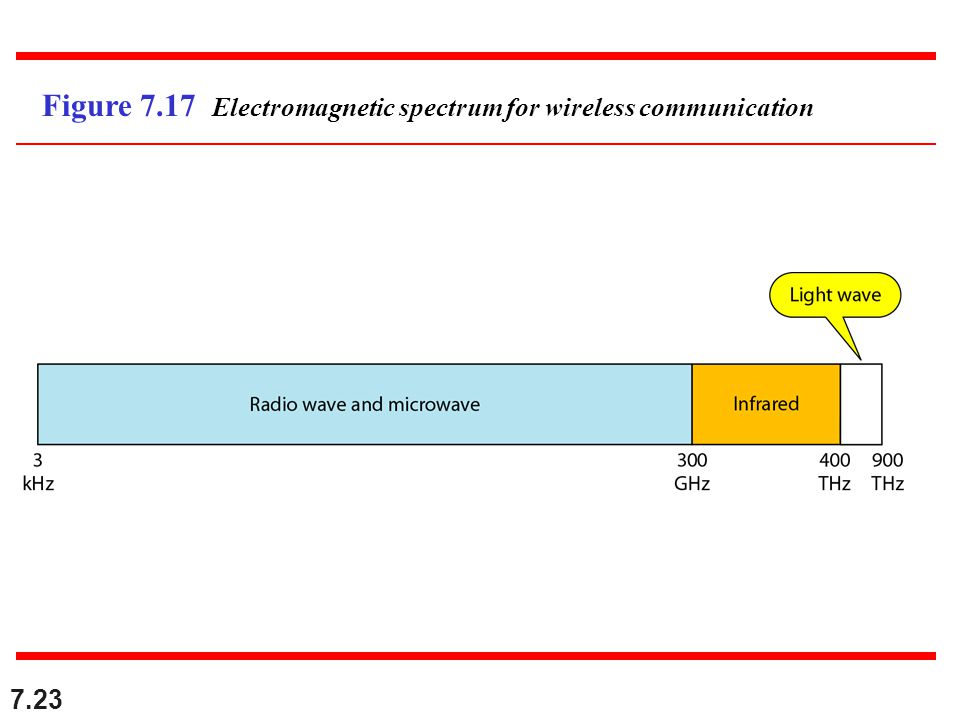 7.23 Figure 7.17 Electromagnetic spectrum for wireless communication