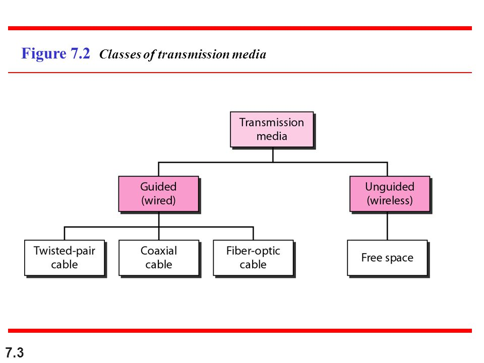 7.3 Figure 7.2 Classes of transmission media