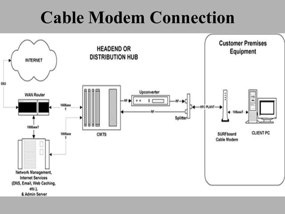 Cable Modem Connection