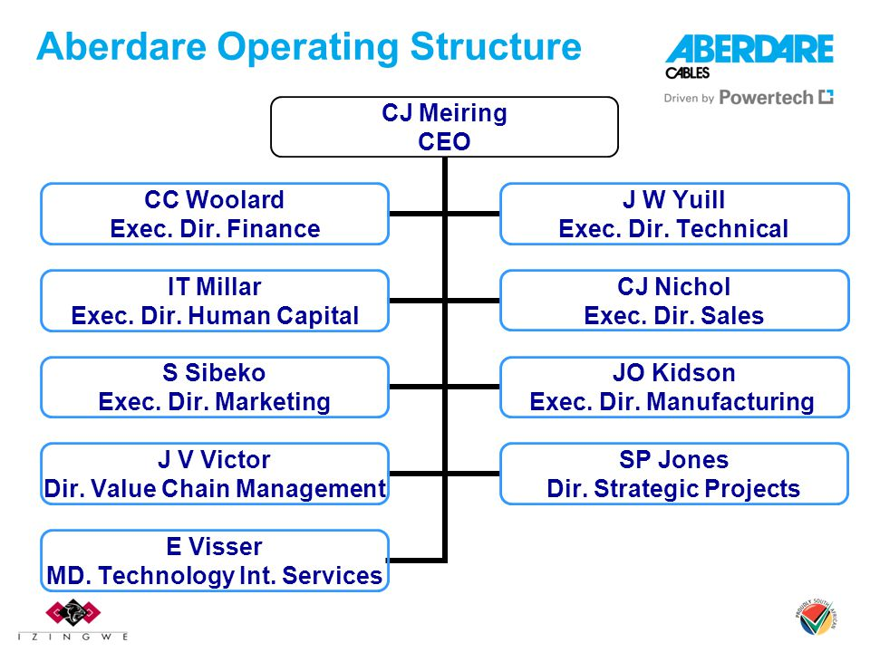 Aberdare Operating Structure CJ Meiring CEO CC Woolard Exec. Dir. Finance J W Yuill Exec. Dir. Technical IT Millar Exec. Dir. Human Capital CJ Nichol