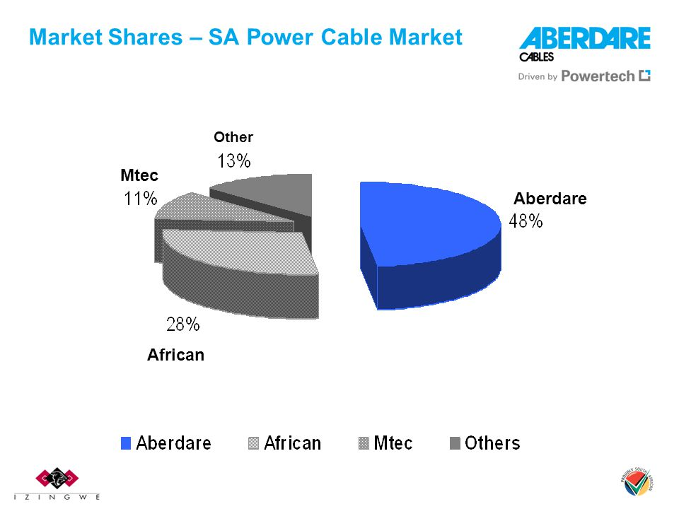 Market Shares – SA Power Cable Market Other Mtec African Aberdare