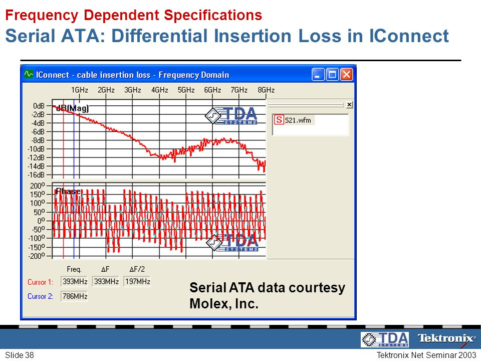 Tektronix Net Seminar 2003Slide 38 Serial ATA: Differential Insertion Loss in IConnect Frequency Dependent Specifications Serial ATA data courtesy Mol