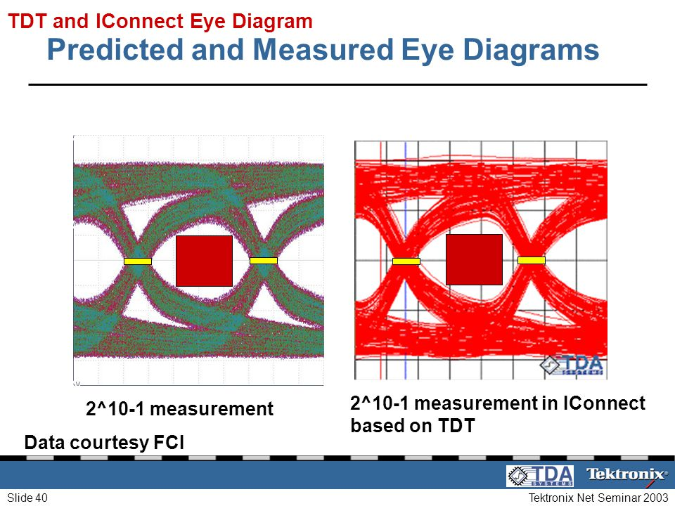 Tektronix Net Seminar 2003Slide 40 Predicted and Measured Eye Diagrams 2^10-1 measurement in IConnect based on TDT 2^10-1 measurement TDT and IConnect