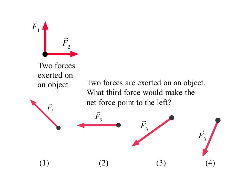 Two forces are exerted on an object. What third force would make the net force point to the left? (1) (2)(3)(4)