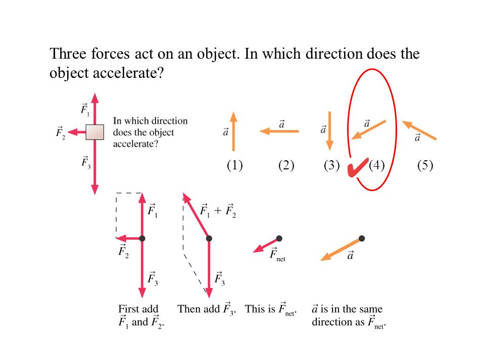 Three forces act on an object. In which direction does the object accelerate? (1) (2) (3)(4)(5)