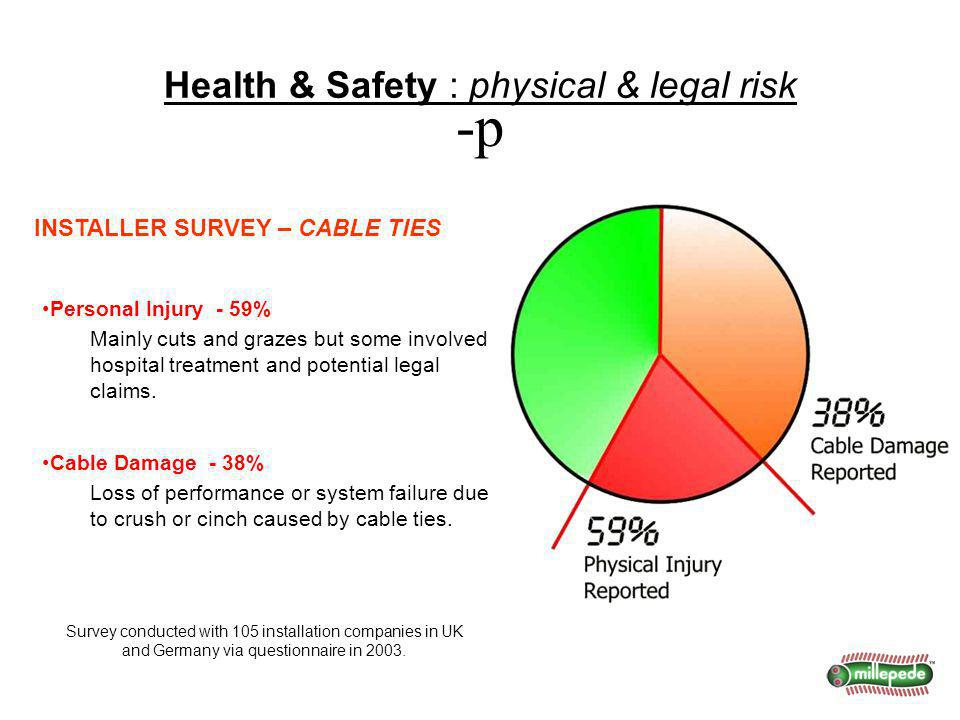 INSTALLER SURVEY – CABLE TIES Personal Injury - 59% Mainly cuts and grazes but some involved hospital treatment and potential legal claims.