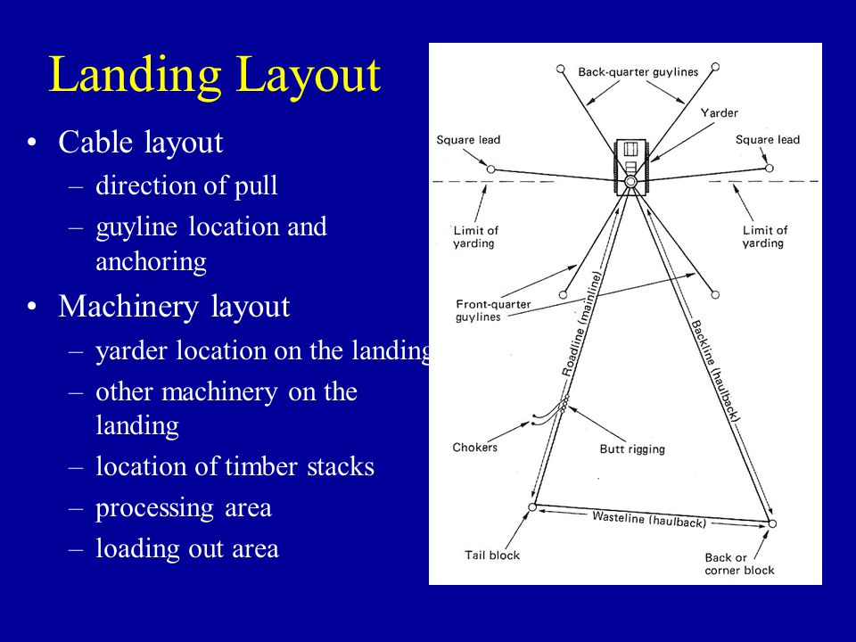 Landing Layout Cable layout –direction of pull –guyline location and anchoring Machinery layout –yarder location on the landing –other machinery on th