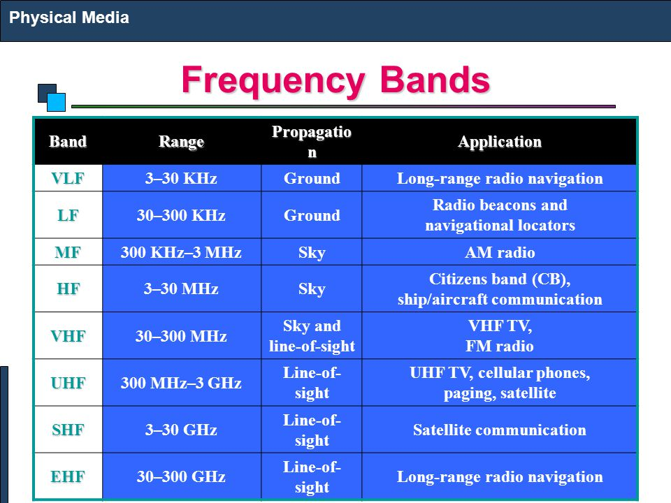 Frequency Bands Physical MediaBandRange Propagatio n ApplicationVLF3–30 KHzGroundLong-range radio navigation LF30–300 KHzGround Radio beacons and navi
