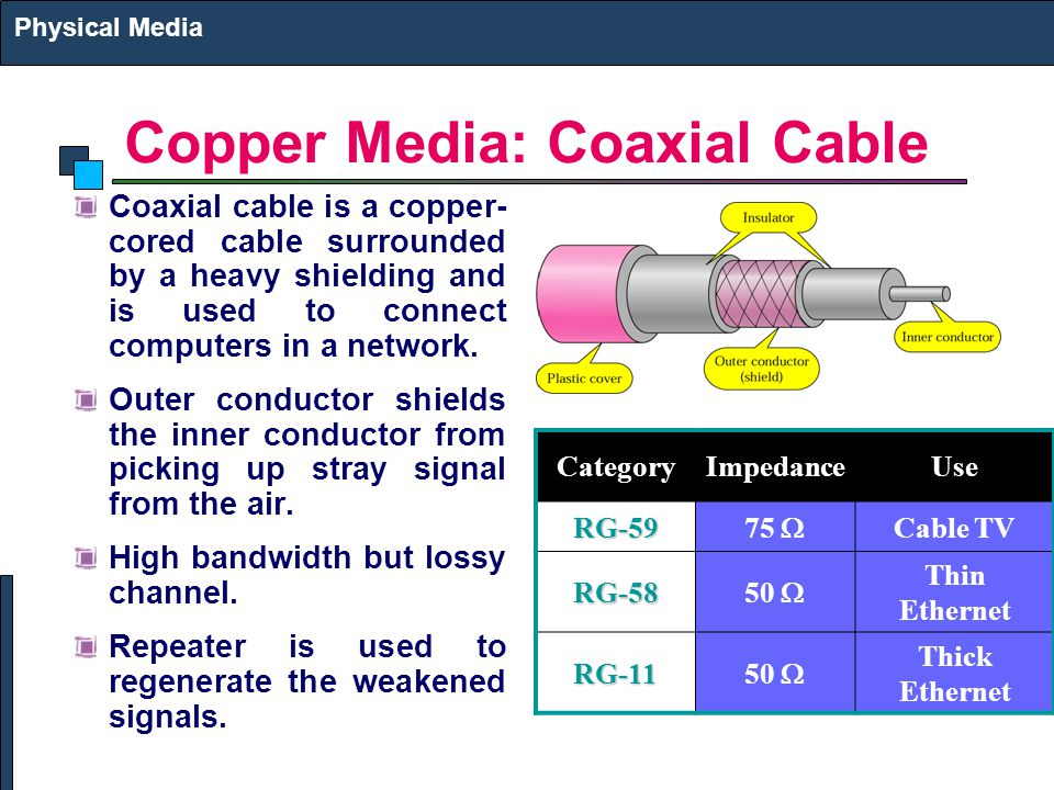 Copper Media: Coaxial Cable Coaxial cable is a copper- cored cable surrounded by a heavy shielding and is used to connect computers in a network. Oute