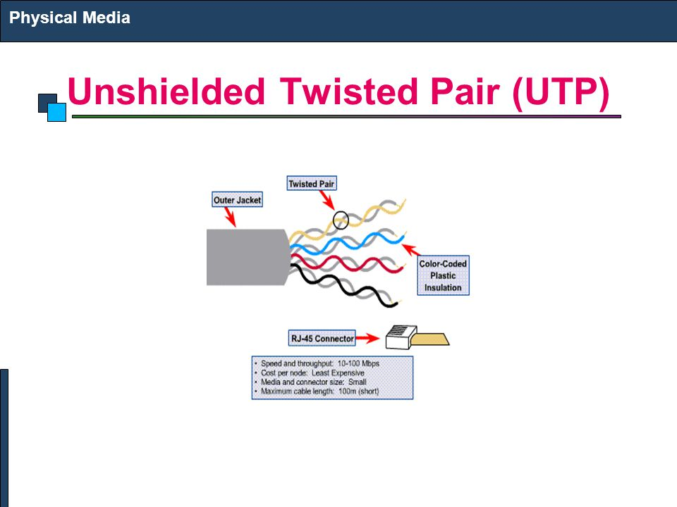 Unshielded Twisted Pair (UTP) Physical Media