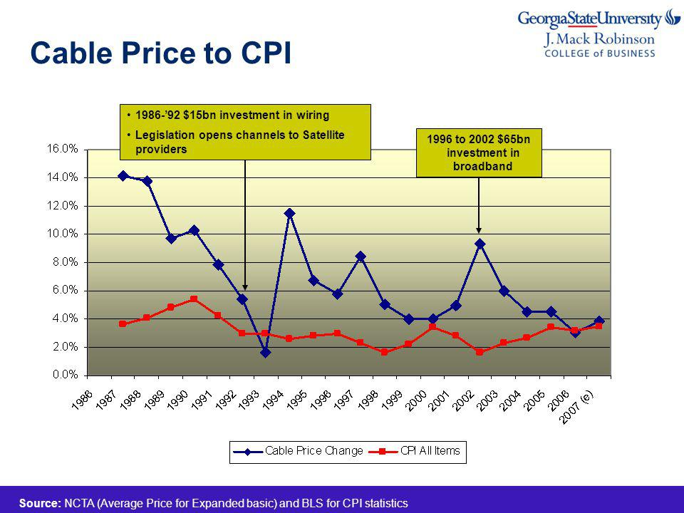 Cable Price to CPI Source: NCTA (Average Price for Expanded basic) and BLS for CPI statistics 1986-92 $15bn investment in wiring Legislation opens channels to Satellite providers 1996 to 2002 $65bn investment in broadband