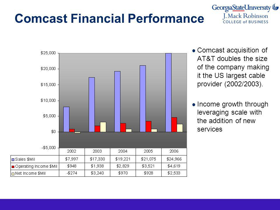 Comcast Financial Performance Comcast acquisition of AT&T doubles the size of the company making it the US largest cable provider (2002/2003).